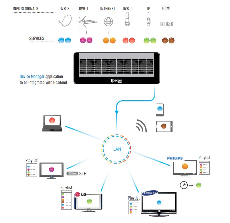 Ikusi Flow Headend | MAJ Technologies